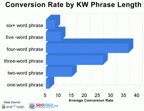 seo graph of conversion rate by keyword phrase length