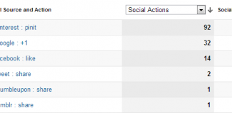 Social Shares in Google Analytics via AddThis Widget