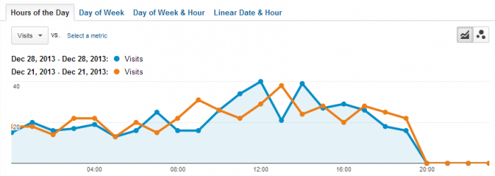 How To Compare Partial Day Traffic (by hour) in Google Analytics