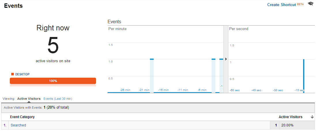 Custom Google Universal Analytics Events Real-Time Report
