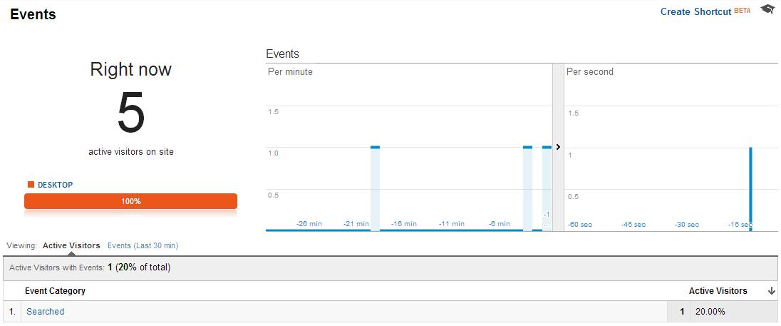 Custom Google Universal Analytics Events Real-Time Report