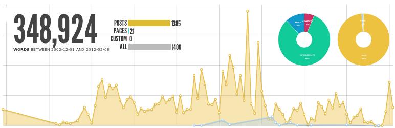 Word Stats WordPress Plugin