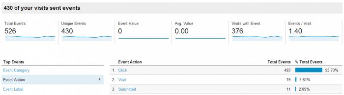 WordPress Google Analytics (UA) Events Tracking Guide