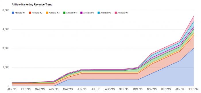 Affiliate Marketing Revenue Tracker Google Spreadsheet Template