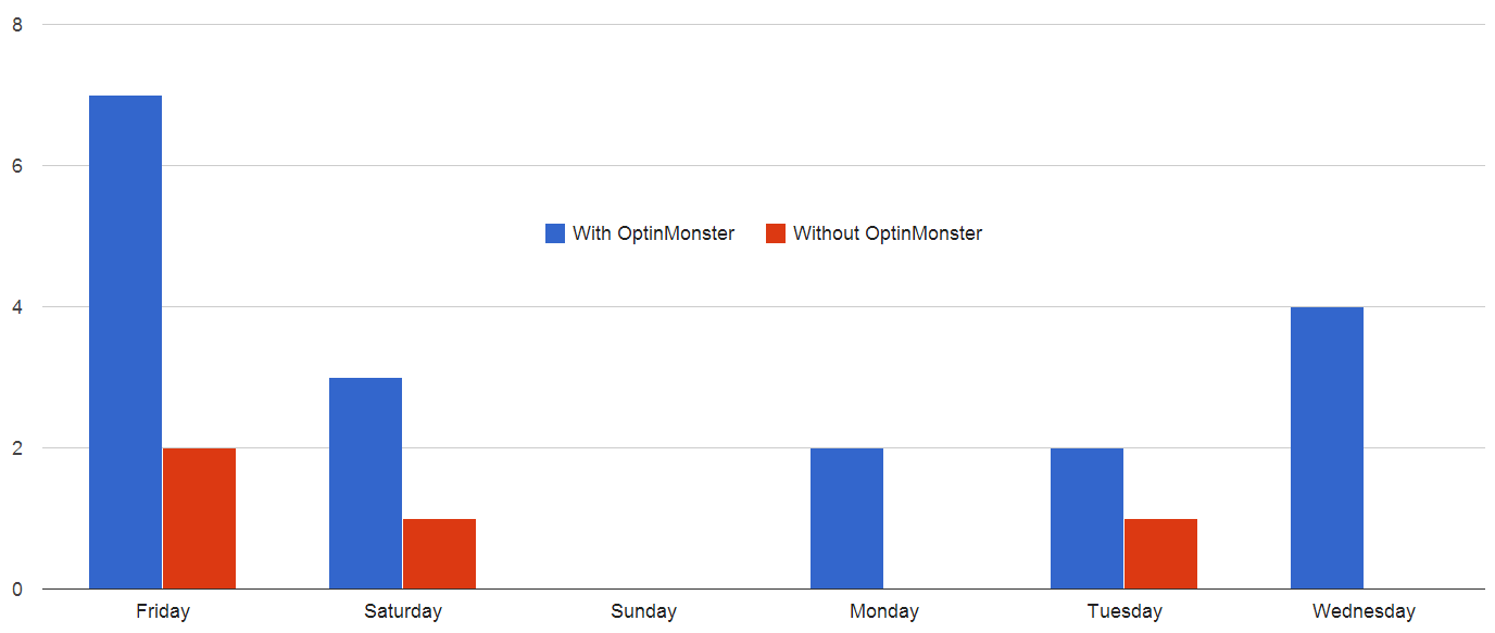 New subscribers by day with and without OptinMonster