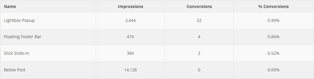Conversion Rates by OptinMonster Opt-in Type