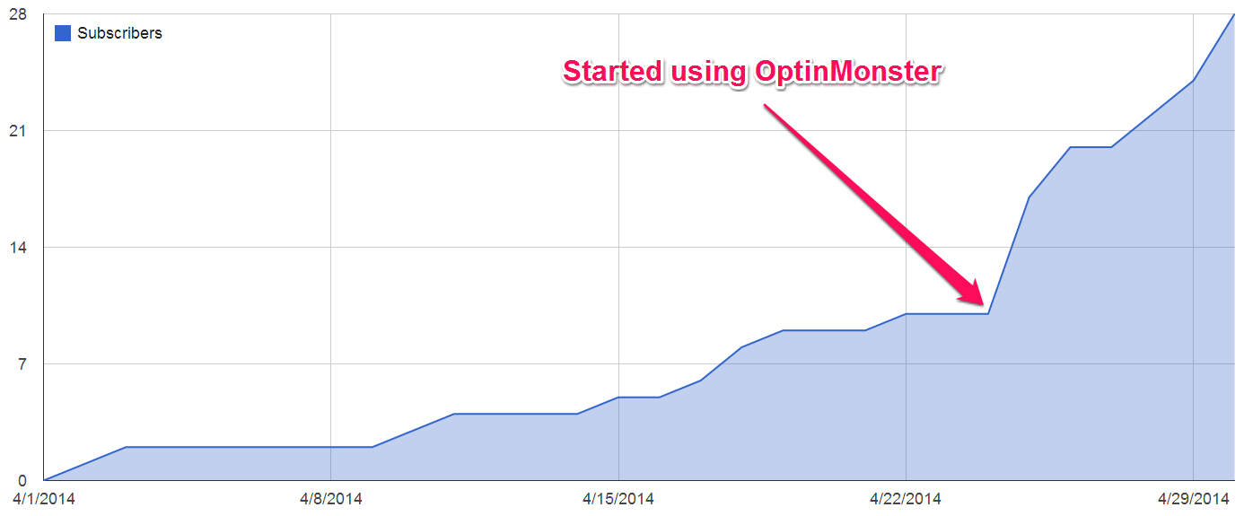 Cumulative subscriber growth by day before and after OptinMonster