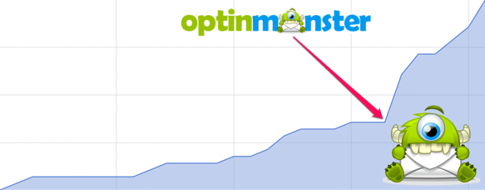 OptinMonster WordPress Plugin Increases Opt-ins by 450%!