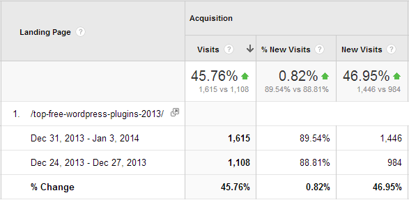 Organic Traffic Increase To One of my Most Popular Posts