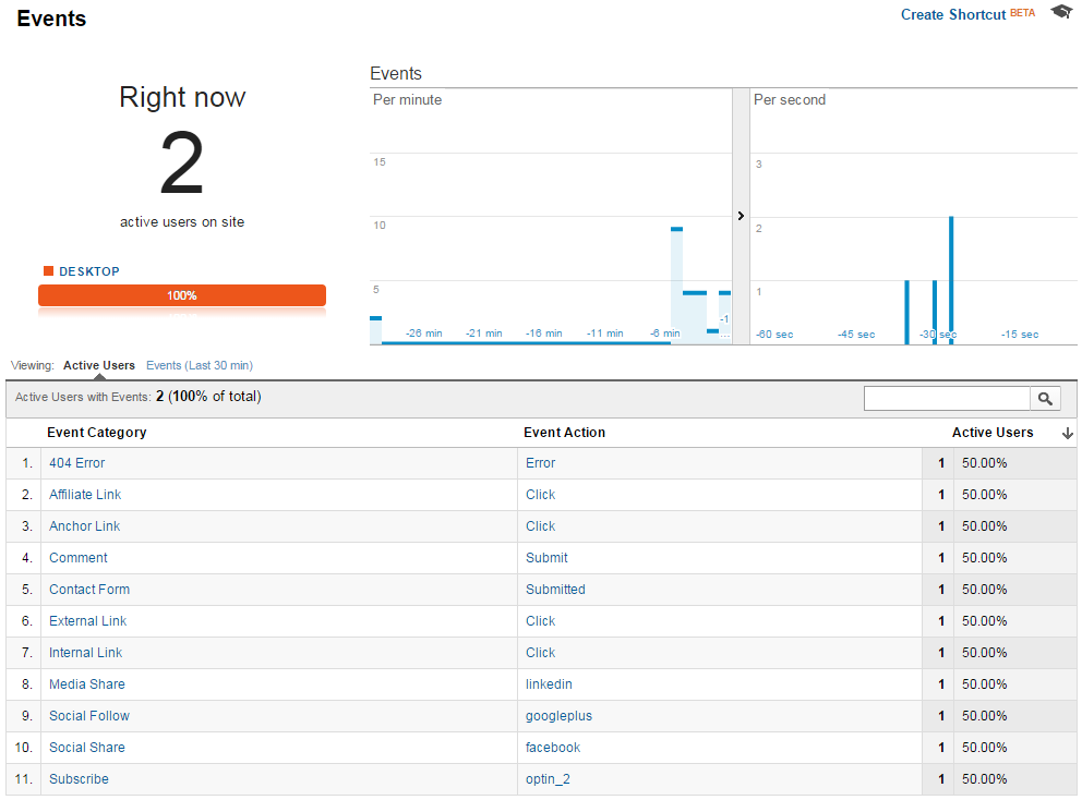 Google Analytics Google Tag Manager for WordPress Real-Time Events