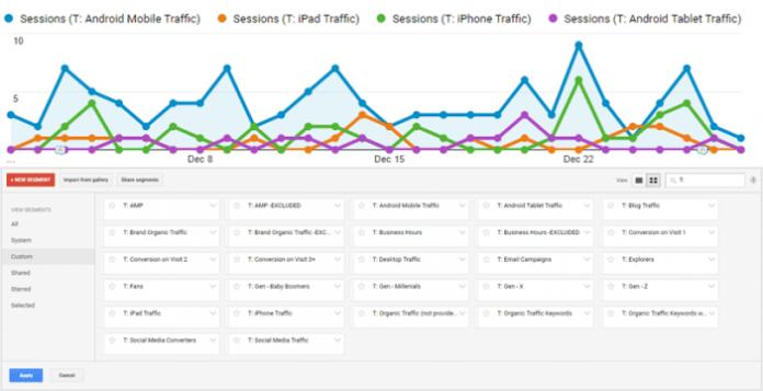 27 Advanced Segment Templates for Google Analytics